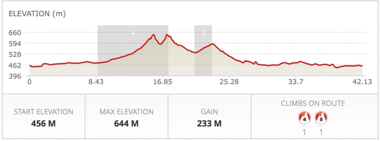 Course elevation profile