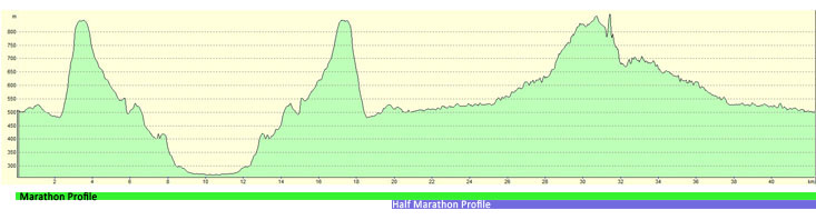 Glow Worm Trail Marathon Course Profile