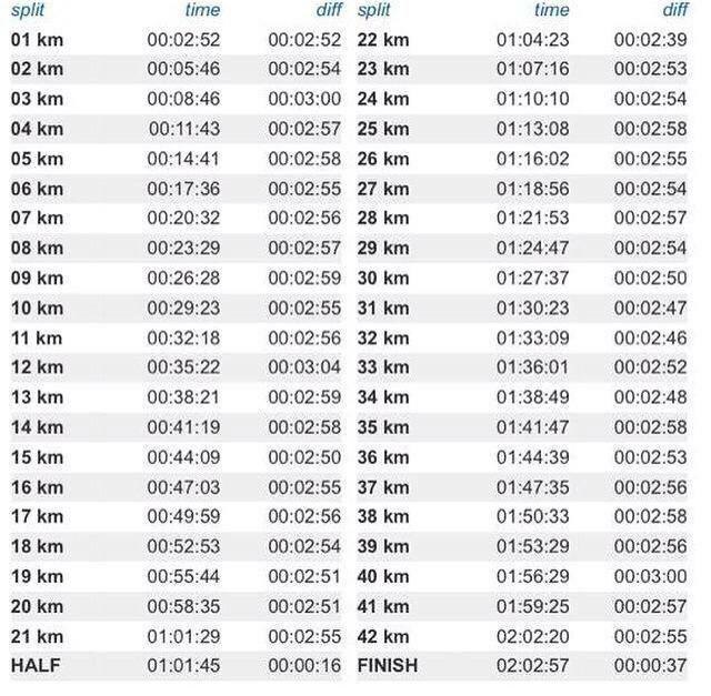 Kimetto's World Record Breaking Splits.